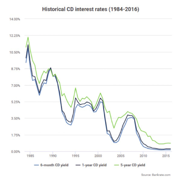 The Chart Below Shows Historical Certificate Of Deposit Rates But Remember You Could Put Your Money In A Market Fund And Do Better Than Six Month