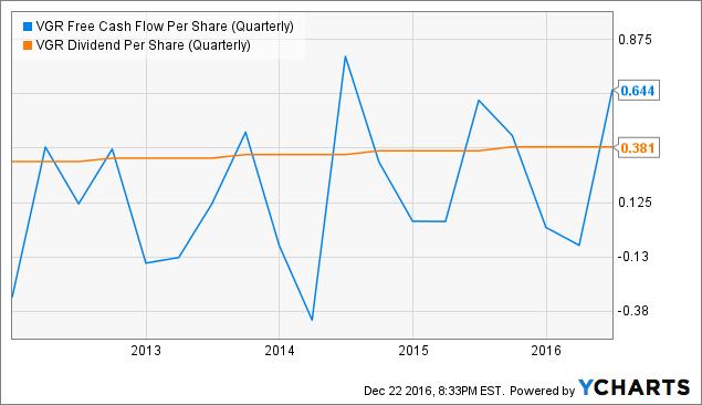 VGR Free Cash Flow Per Share (Quarterly) Chart