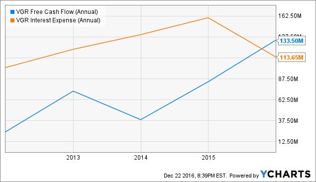 VGR Free Cash Flow (Annual) Chart