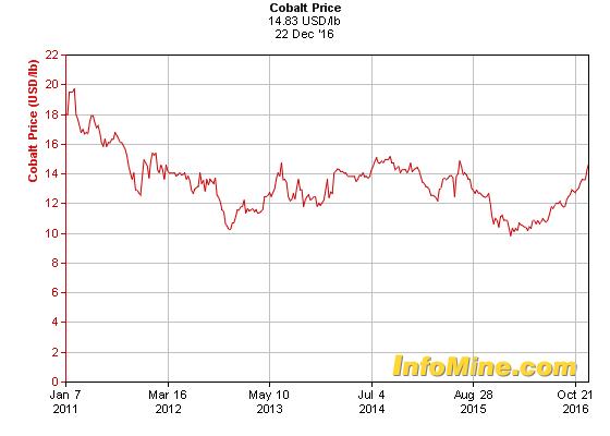 Are cobalt mining stocks safe investment tom lucey putnam investments forms