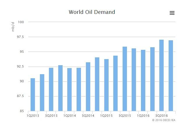 World oil demand 2016