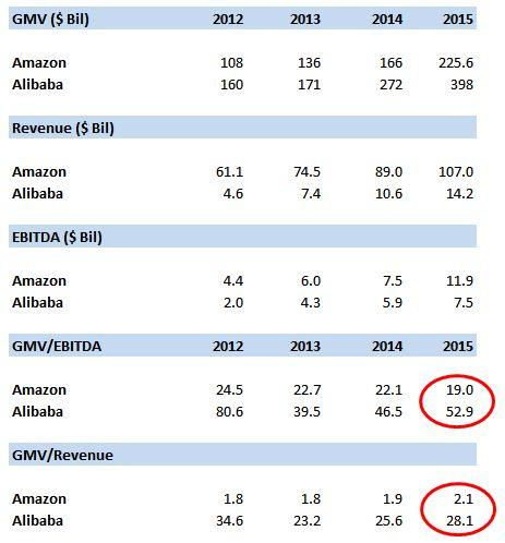 Key GMV ratios of Alibaba and Amazon compared (source: Trefis)