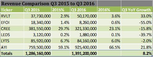 Revenue Comparison Q3 2015 to Q3 2016