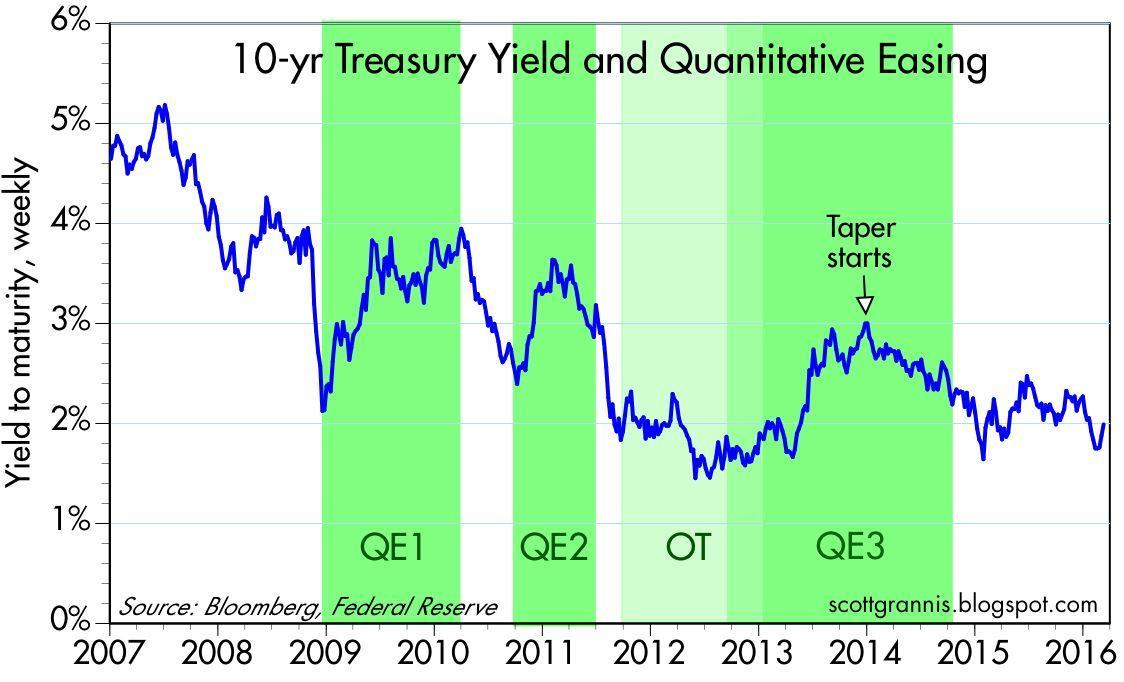 Risultati immagini per yield 10 year VS QE