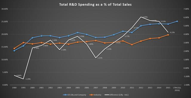 Total R&D Spending as a % of Total Sales