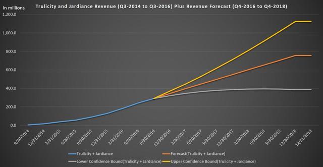 Trulicity and Jardiance Revenue (Q3-2014 to Q3-2016) Plus Revenue Forecast (Q4-2016 to Q4-2018)