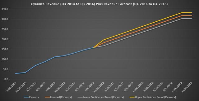 Cyramza Revenue Forecast