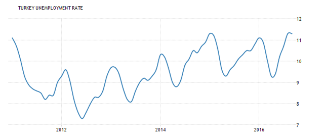 Turkish Unemployment Rate (5 year) - Trading Economics