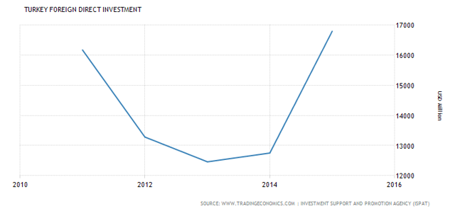 Turkey FDI (5 year) - Trading Economics