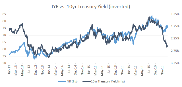 IYR vs 10yr Treasury Yield (inverted)