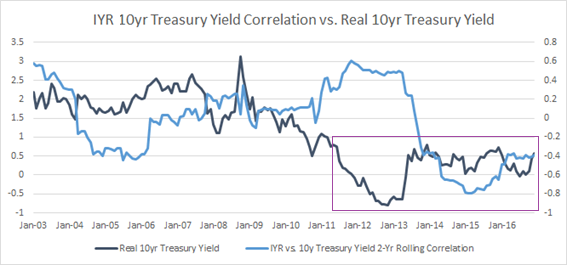 IYR / 10yr Treasury Yield Correlation vs. Real 10yr Treasury Yield
