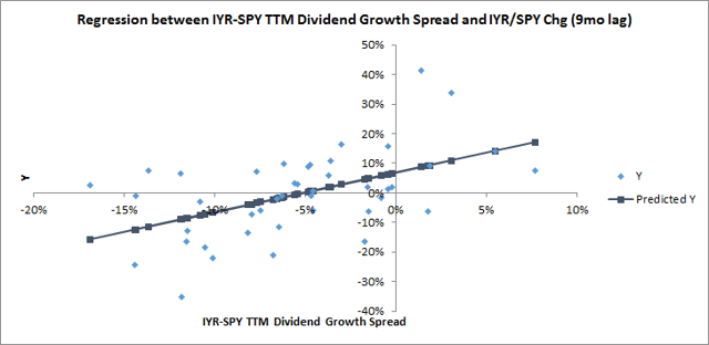 Regression between IYR-SPY TTM Dividend Growth Spread and IYR/SPY Chg (9mo lag)