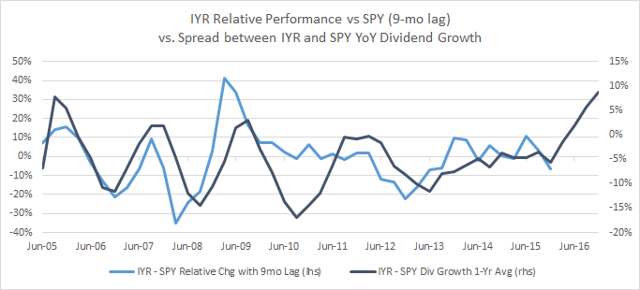 IYR / SPY Chg vs. IYR - SPY YoY Dividend Growth