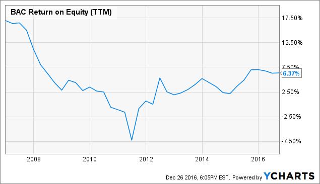 BAC Return on Equity (<a href=