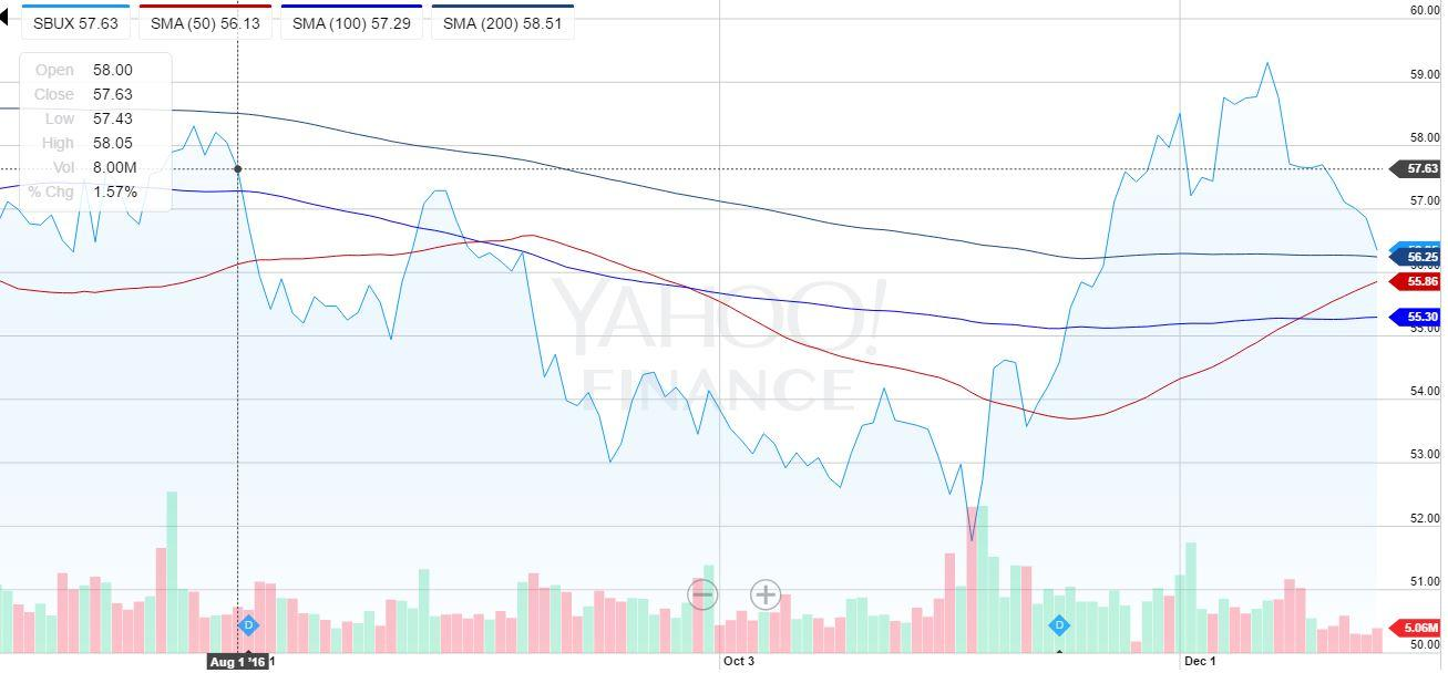 starbucks foreign exchange risks Starbucks net foreign currency exchange gain/loss (ttm) (sbux) charts, historical data, comparisons and more.