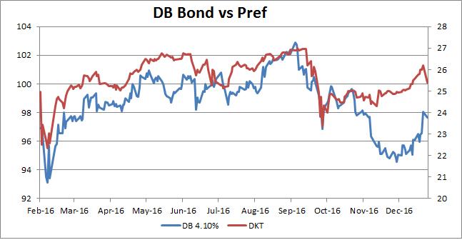 Deutsche Bank Preferred Stock At Nearly 8 Looks Attractive