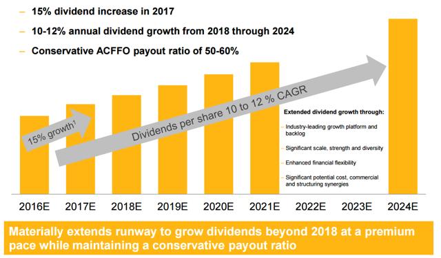 Spectra Energy, Enbridge dividend growth