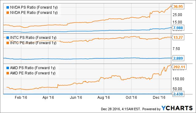 NVDA PS Ratio (Forward 1y) Chart