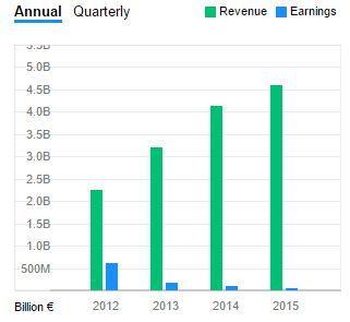 Salini Impregilo Earnings/Revenues