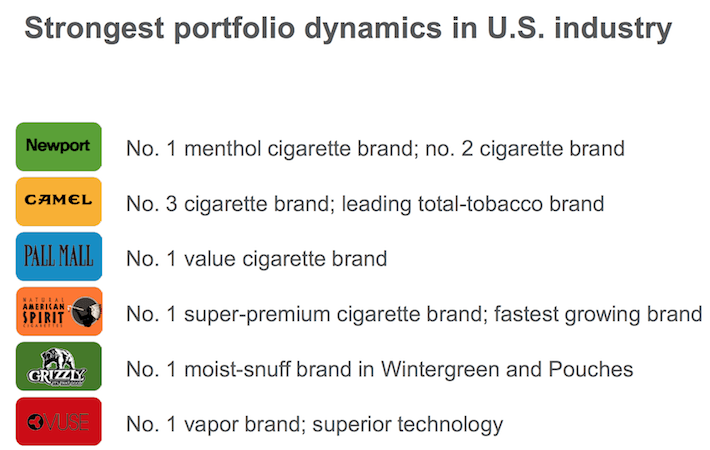 The Best Cigarette Stock For 2017 Comparing The 4 Big Tobacco