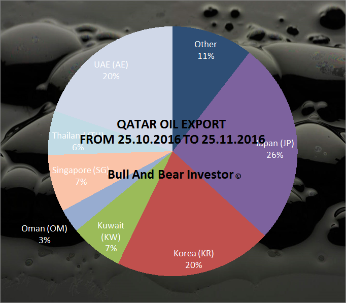OIL - Qatar And OPEC - The United States Oil ETF, LP (NYSEARCA:USO