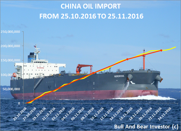 Chinese oil imports in November 2016. Cumulative chart.