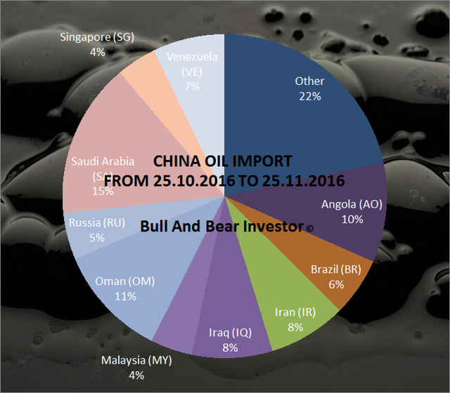 Chinese oil imports by a country of origin in November 2016 pie chart