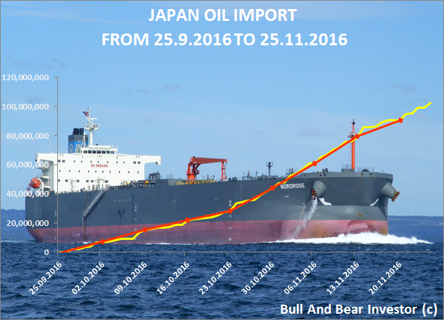 Japanese oil imports in September and October 2016