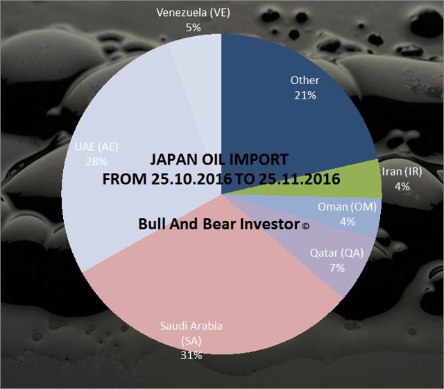 Japanese oil imports in November 2016 pie chart