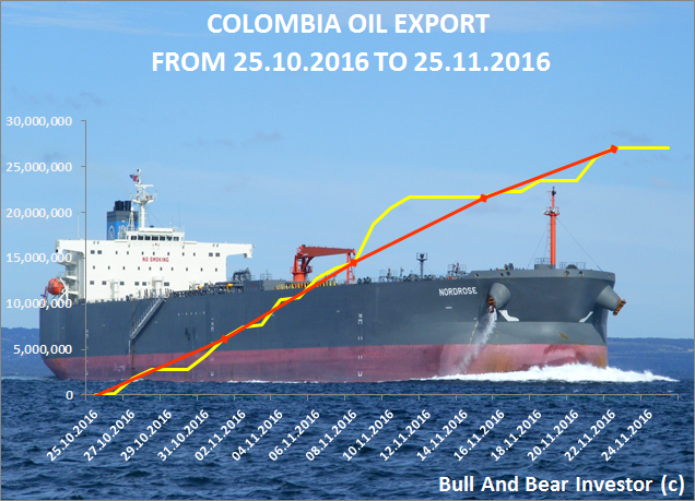 Colombia oil exports in November 2016