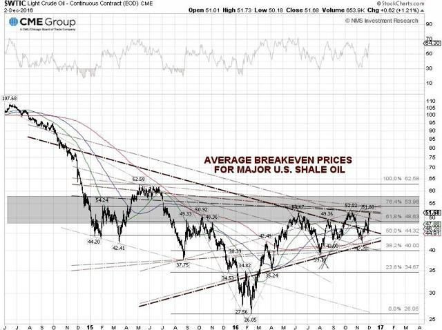 WTIC Oil Technical Chart