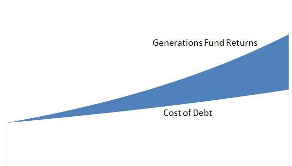 The Generations Fund is based on the premise that investment returns are likely to outperform the cost of debt in the immediate future.