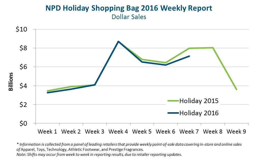dire december holiday sales fall 11 below 2015 in next to last