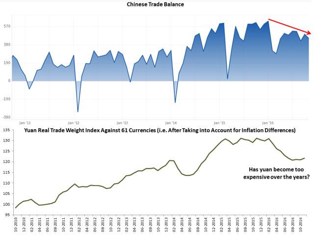 China Trade Balance & TWI