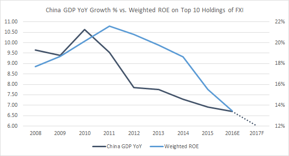China GDP YoY Growth vs. Weighted ROE on Top 10 Holdings of FXI