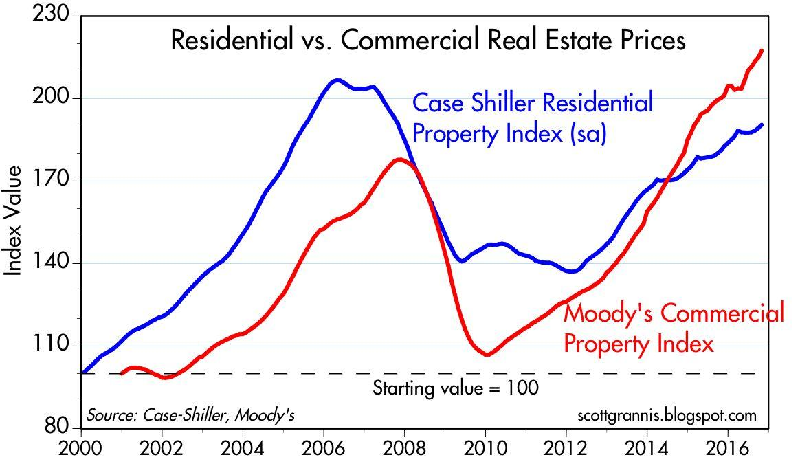 Current Market Value Of Commercial Property
