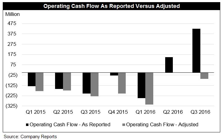 Tesla cash flow