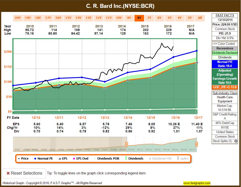 C R  Bard: Leader Or Laggard? - C  R  Bard, Inc  (NYSE:BCR
