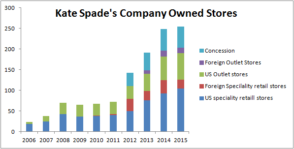 Kate Spade Millennials Like Its Products It Is Time For Investors