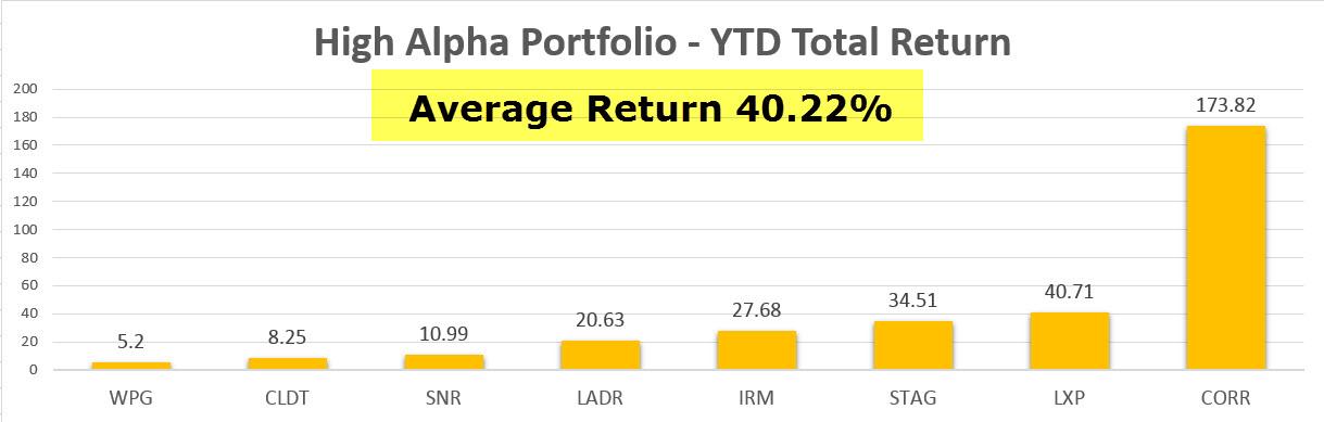 The High Alpha REIT Portfolio Returned 40.2% In 2016