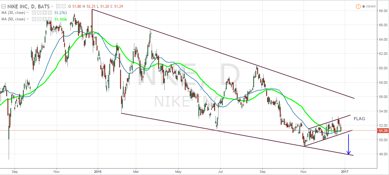 Nike: This Flag Makes A Decline Almost Inevitable Nike (NYSE