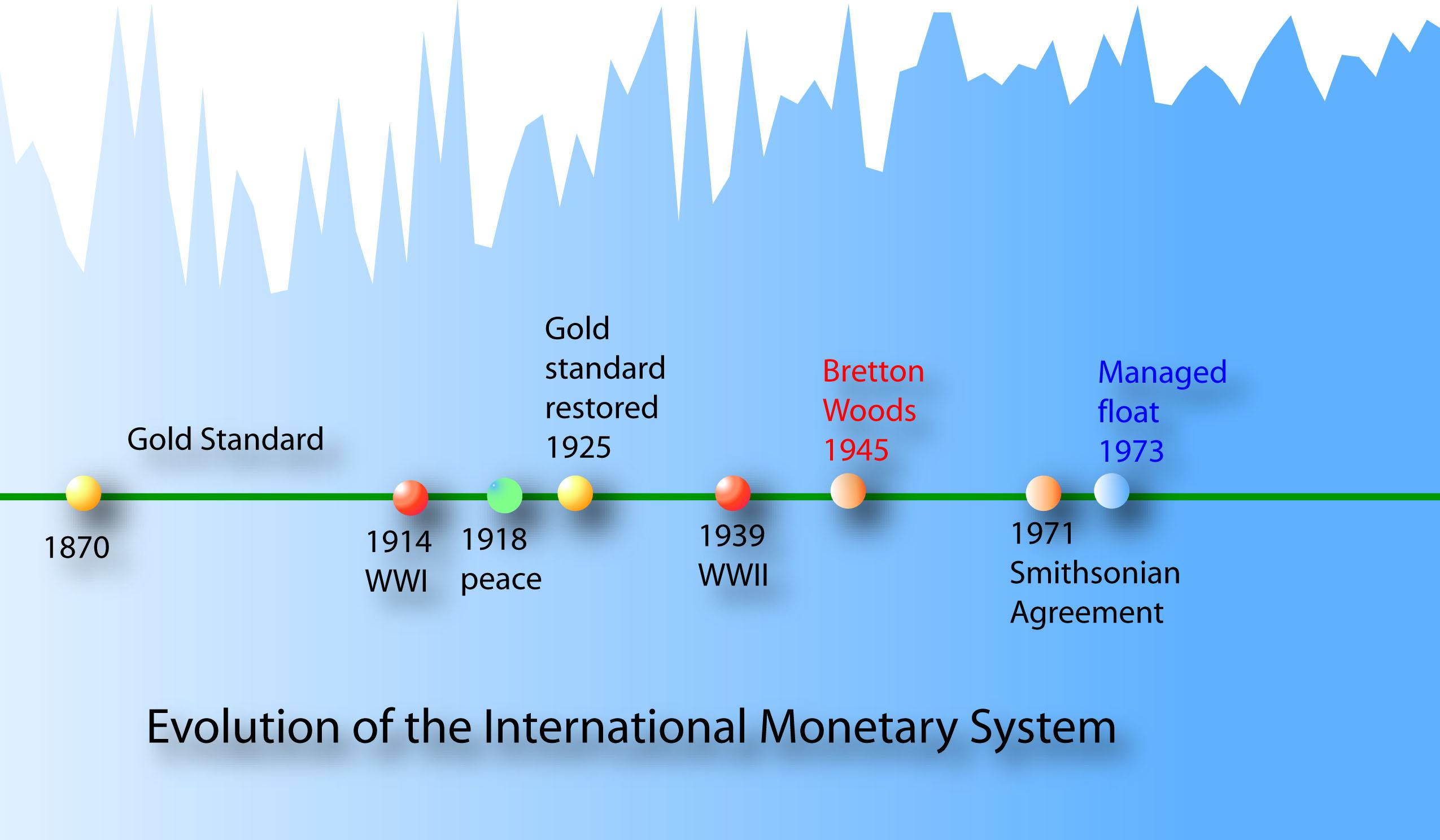 Bretton woods system diagram free download wiring diagram killing 2 currencies with 1 pen bitcoin services inc otcmkts furthermore gold is not unique and there are reasons why it will always be a failed currency platinumwayz