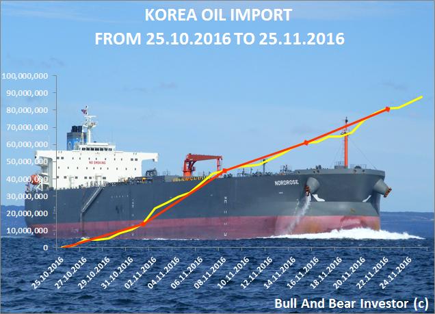 Korean oil imports in November 2016