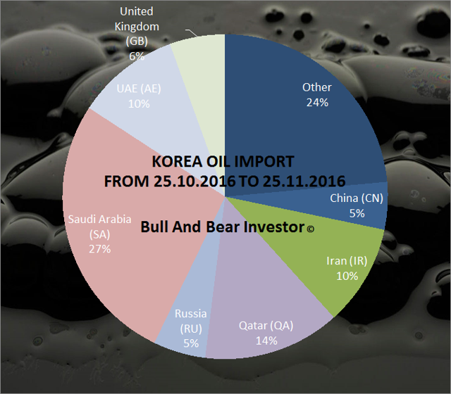 Korean oil imports in November 2016 by source country.