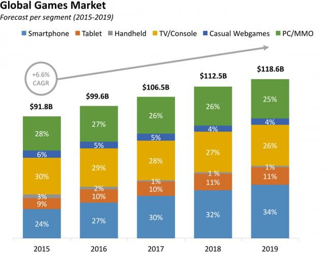 global video games market In 2017, the global video game console market size was million us$ and is forecast to million us in 2025, growing at a cagr of from 2018 the objectives of this study are to define, segment, and project the size of the video game console market based on company, product type, application and key regions.