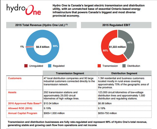 hydro one essay 1what is hydro one's strategy hydro one's strategy is to semiannually interview all aspects of the company and evaluate what the biggest risks are to the company.