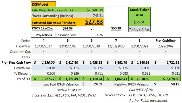 atvi dcf model stock broker