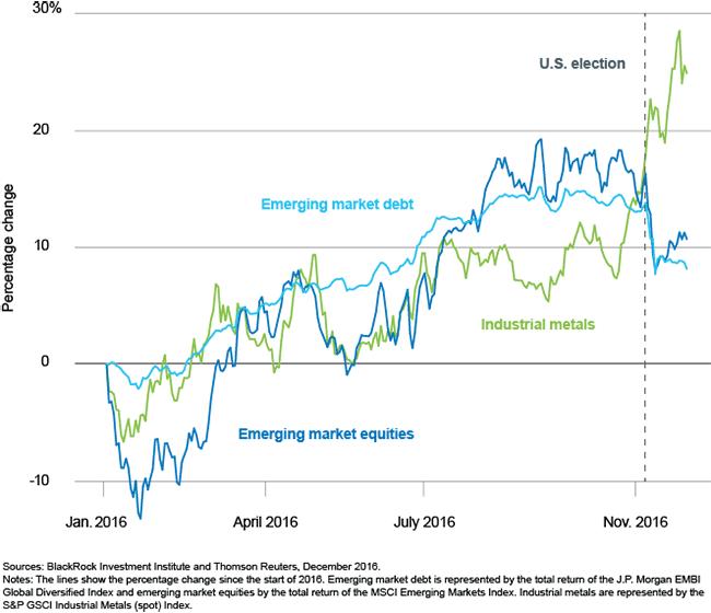 Reasons To Like Emerging Markets Ishares Msci Emerging