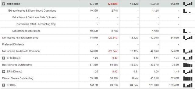 Earnings 2011 - 2015