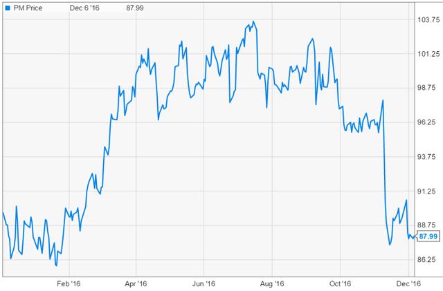 pm price graph